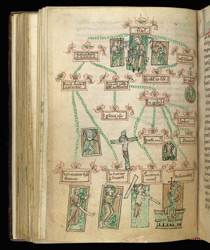 A Diagram Illustrating the Christian Faith, In St. Anselm's 'Similitudes' And Other Works